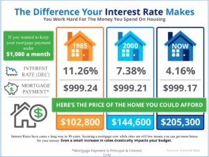 baton rouge interest rate chart