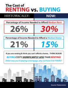 baton rouge buying vs renting chart