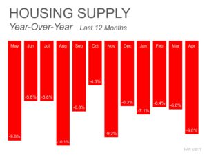 baton rouge housing supply