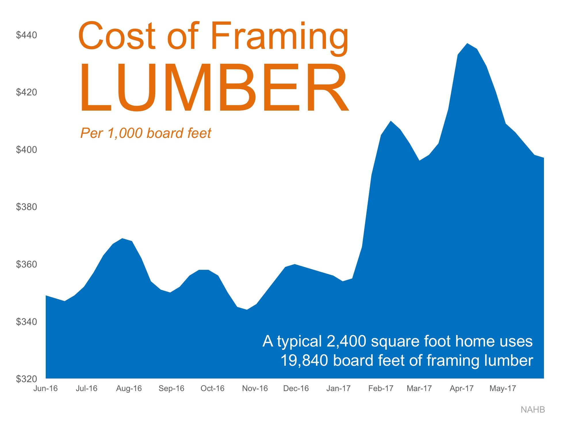 baton rouge and us lumber prices - Glenda Daughety update