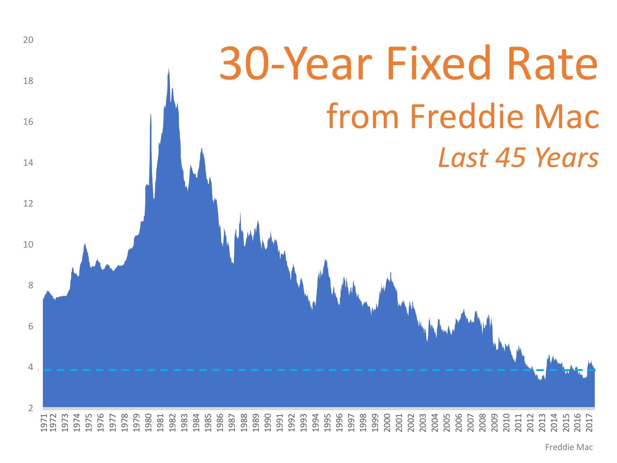 45 year interest rates in baton rouge area