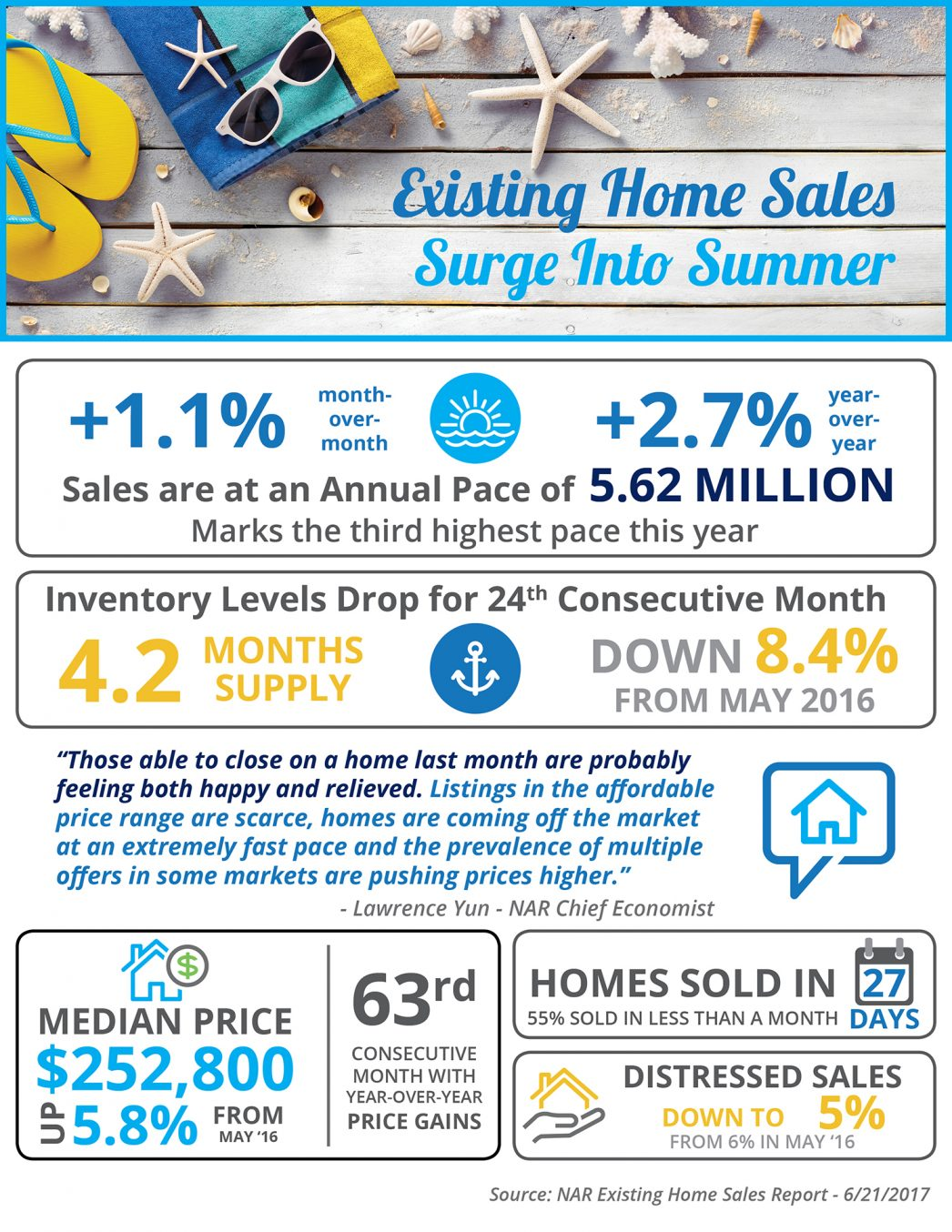 summer homes are selling graphic