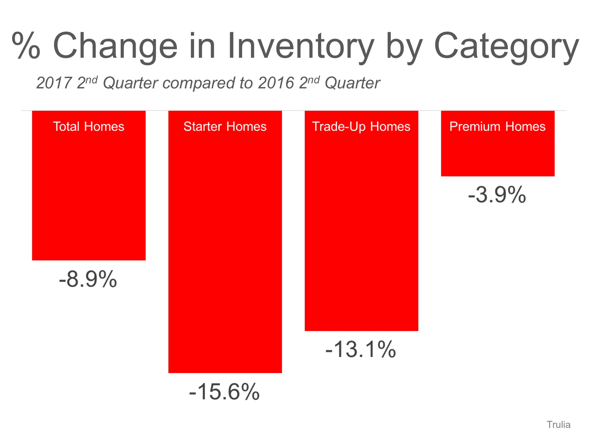 baton rouge home inventory