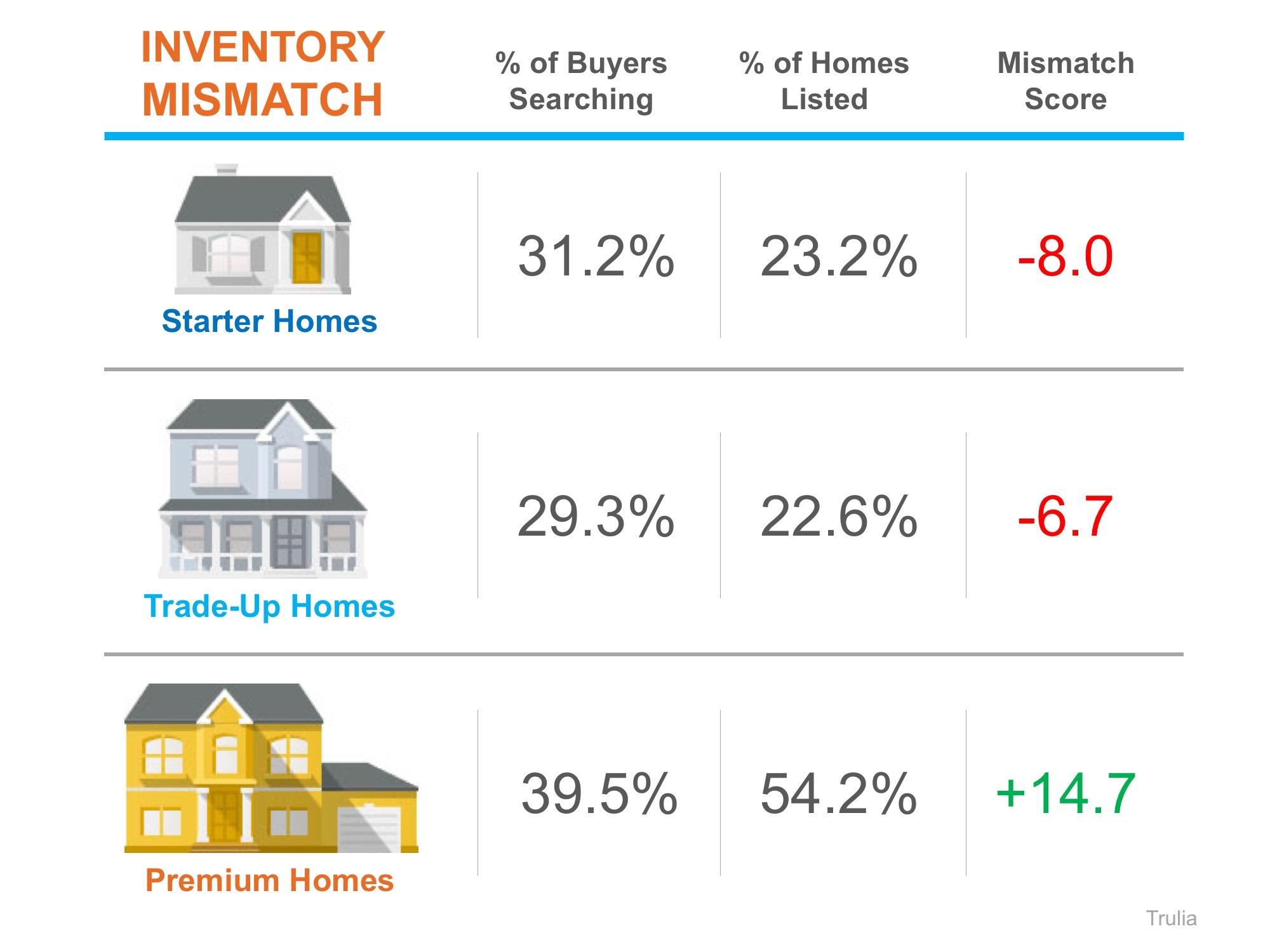 baton rouge buyers market chart