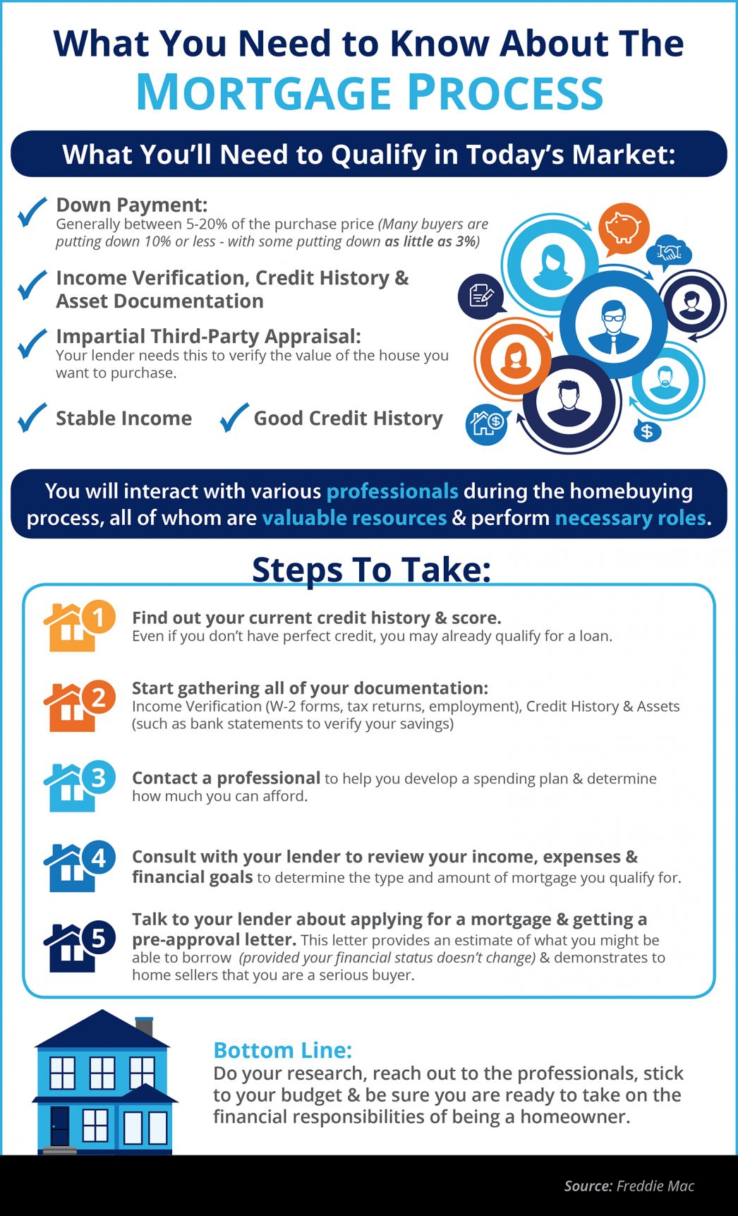baton rouge mortgage process