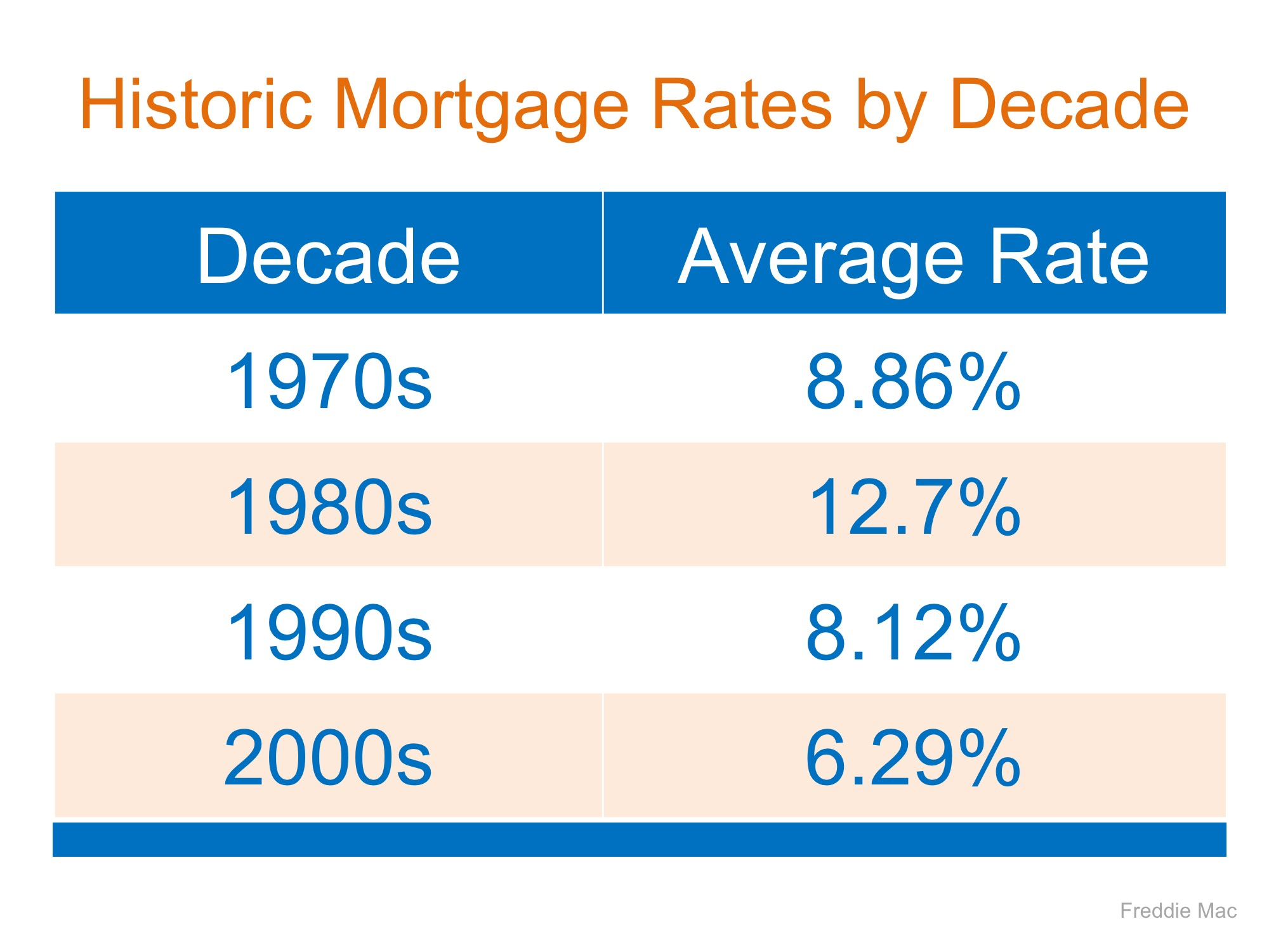 chart showing interest rates for the last 40 years