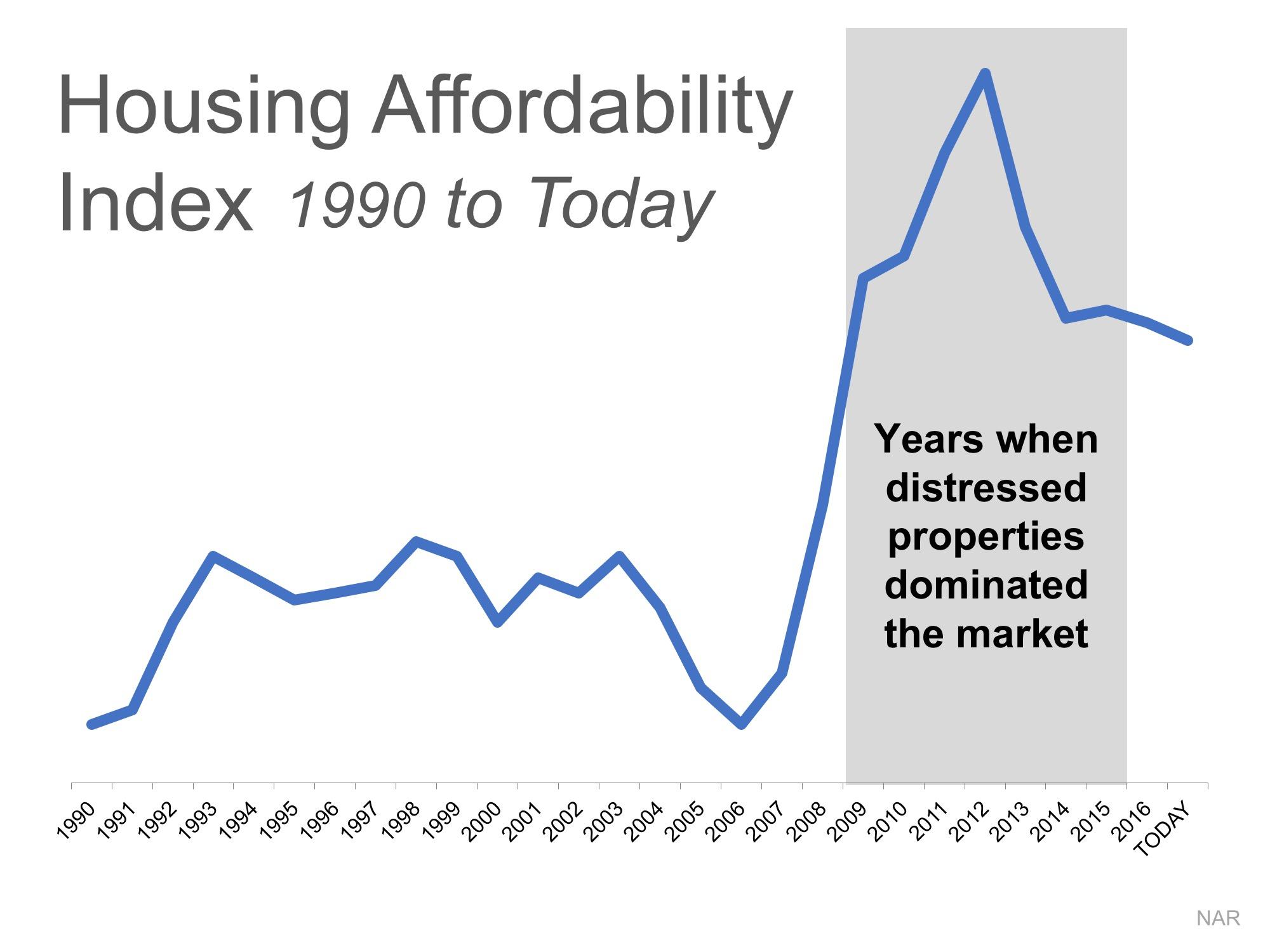 baton rouge housing affordability chart